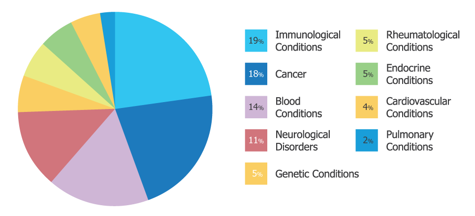 Chart showing conditions served. 19% Immunological, 18% cancer, 14% blood conditions, 11% neurological, 5% genetic, 5% Rheumatological, 5% endocrine, 4% cardiovascular, 2% pulmonary